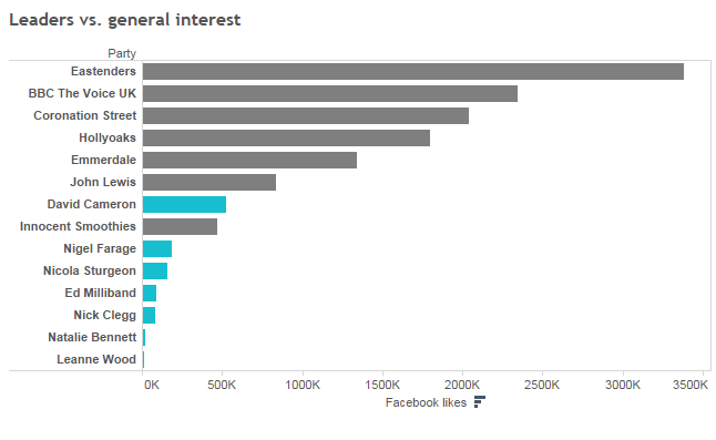 On Facebook, how popular are the parties and leaders compared to mainstream topics?